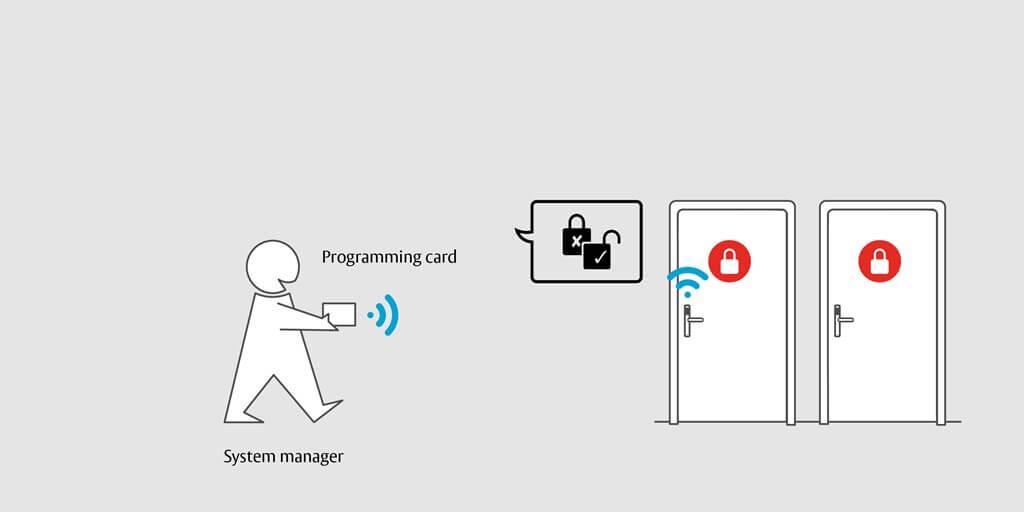 Ouverture et programmation par carte