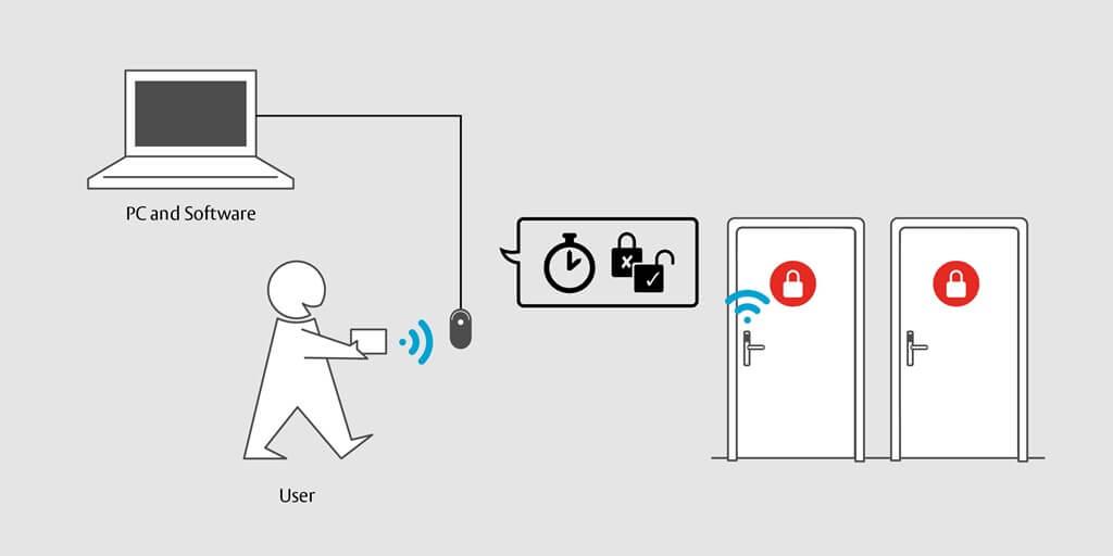Gestion de votre PC à un boitier de programmation pour vos cartes RFID
