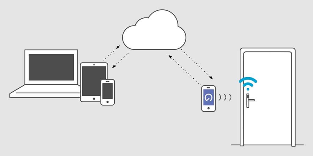 Ouverture par Smartphone avec l'application OpenNow.