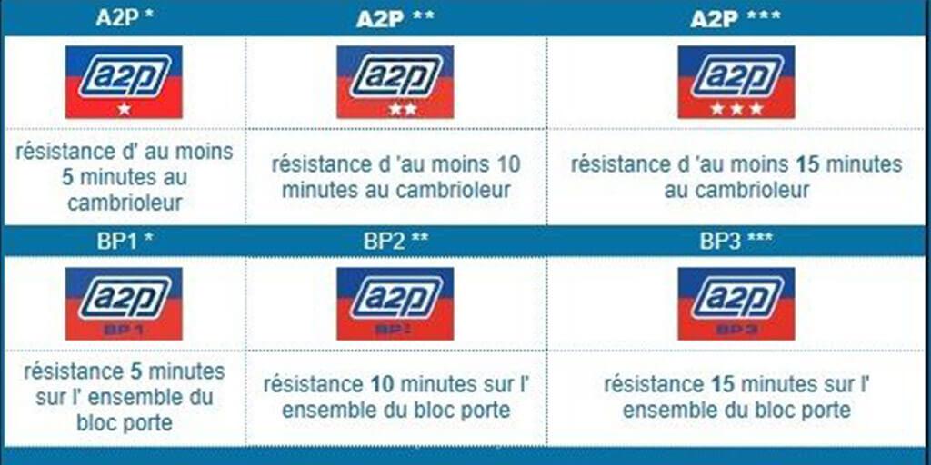 Les normes A2P